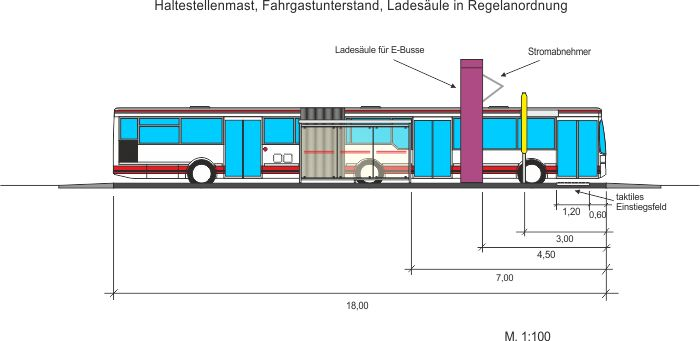 E-Bus Ladestation